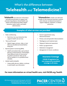 "What's the difference between Telehealth and Telemedicine? Telehealth uses electronic information and telecommunication to support and promote long distance clinical health care, patient and professional health-related education, public health, and health administration. Telemedicine is health care delivered virtually. It's the interaction between a patient and a clinician via telecommunication to support diagnosis, treatment, or disease prevention. Examples of what services are provided • Video conferencing ◊ Real-time, two-way interaction that supports health care services • ""Store and forward"" ◊ Digital images, pictures, video, or text that was recorded and stored before being sent • Remote patient monitoring (RPM) ◊ Health and medical data, such as blood glucose or blood pressure. Technologies need different levels of intervention by patient and doctor. Data can be sent as needed or on a predetermined schedule. • Mobile health (mHealth) ◊ Using mobile devices, tablets, or phones to send health care information • Doctor's appointment using telecommunication • Primary care and specialist teleconsultation • Telediagnosis and treatment plan • Telepsych/behavioral assessment • Follow-up appointment • Medication management • Management of chronic conditions Insurance Coverage COVID-19 legislation has now temporarily mandated coverage in all states. For more information on virtual health care, visit PACER.org/health"